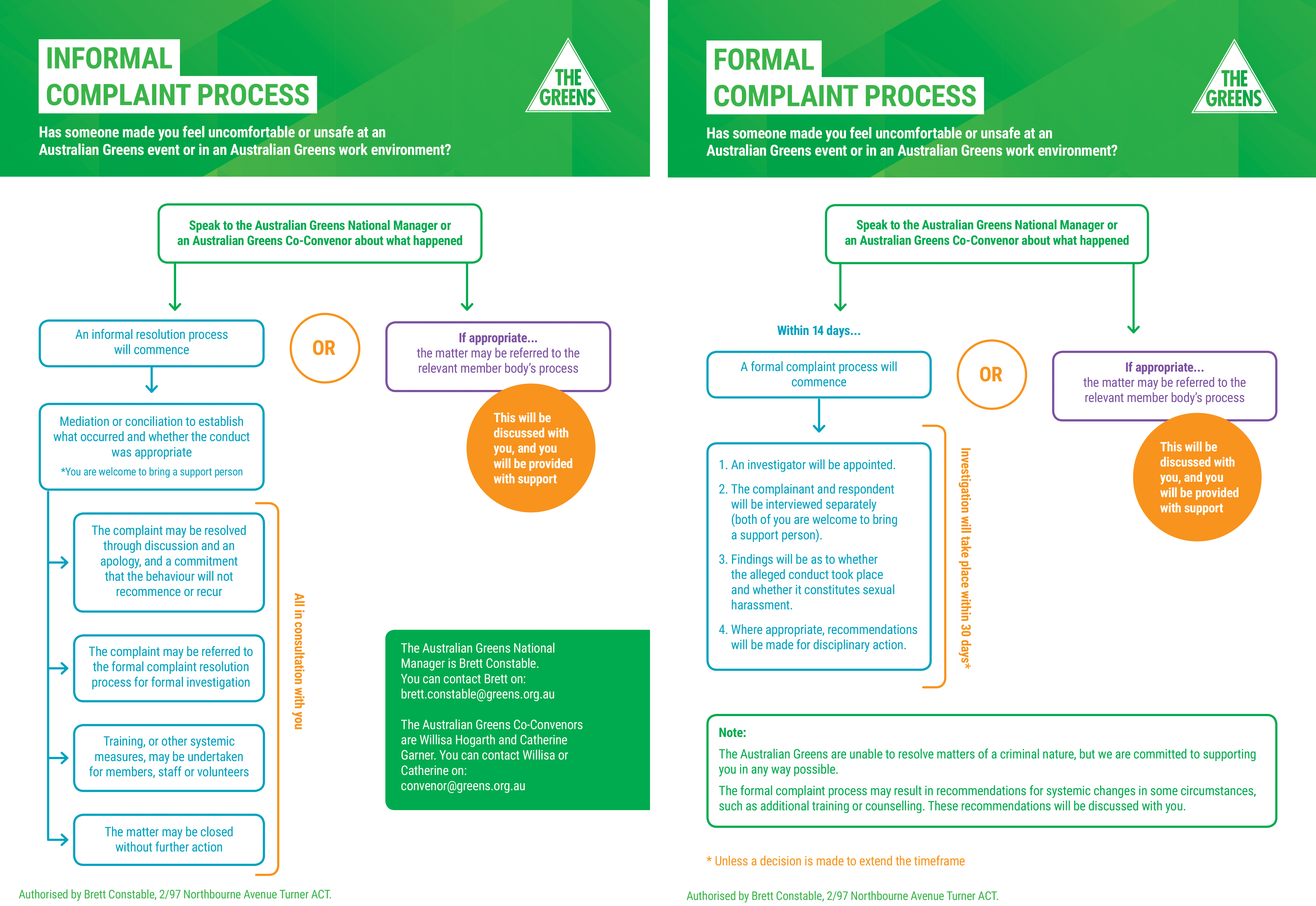 AG complaints process flow charts