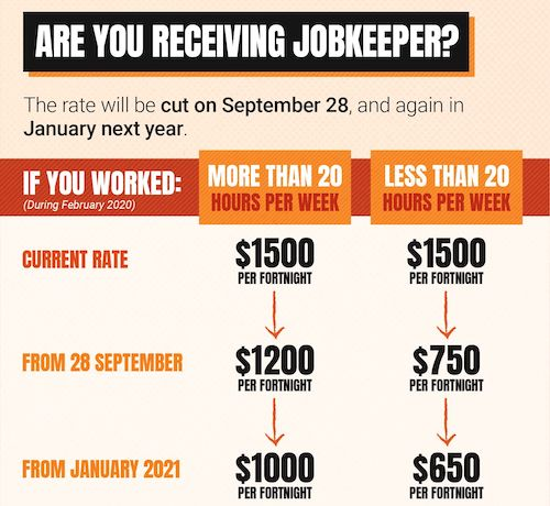 Rate of change to jobkeeper