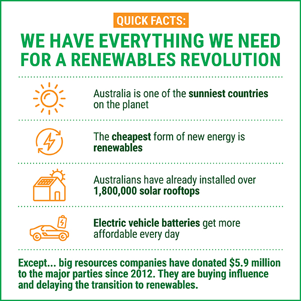 We have everything we need for a renewables revolution