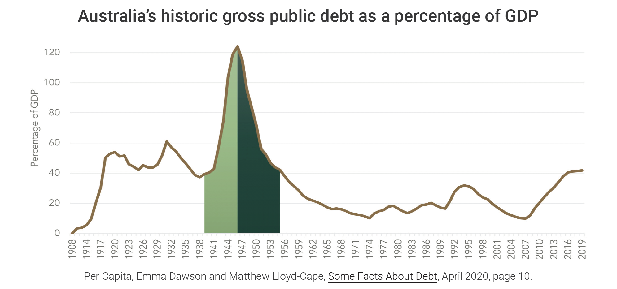 Graph of Australia's Public Debt