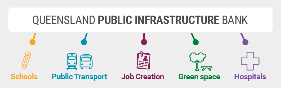 The Queensland Public Infrastructure Bank will provide funding for essential services.