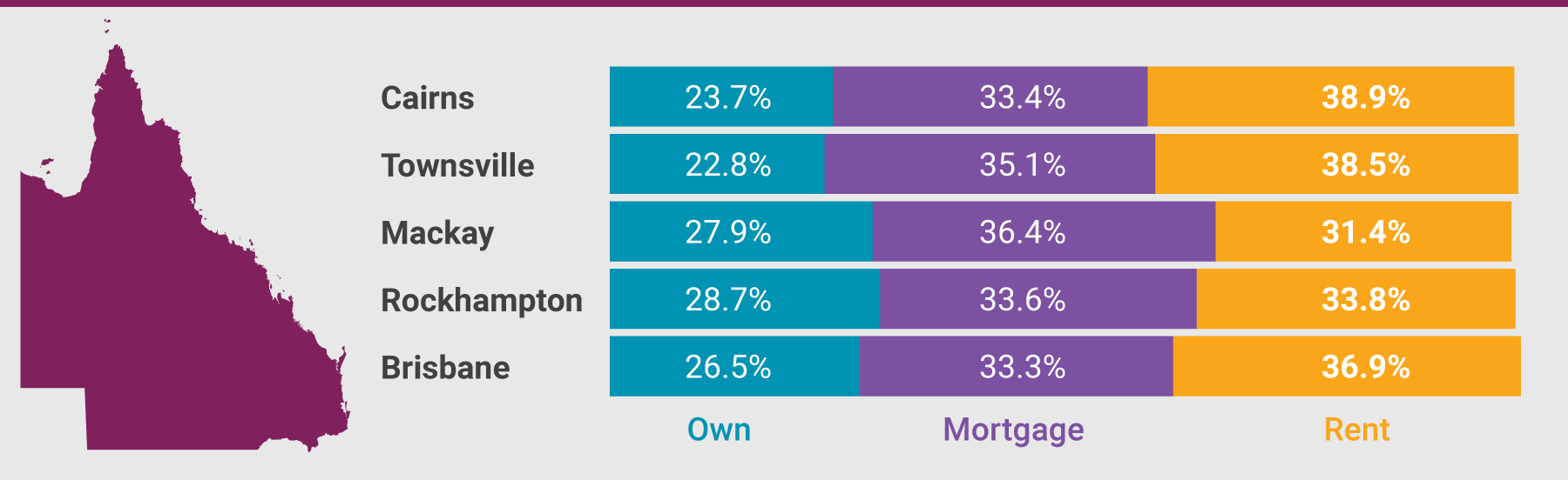Rent vs. Mortgage vs. Own in major Queensland centres