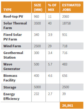 Solar Thermal heavy mix chart