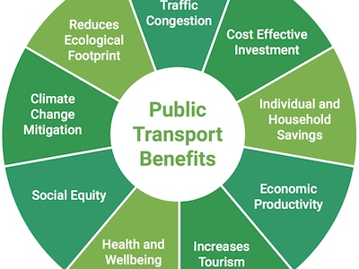 how public transport helps you